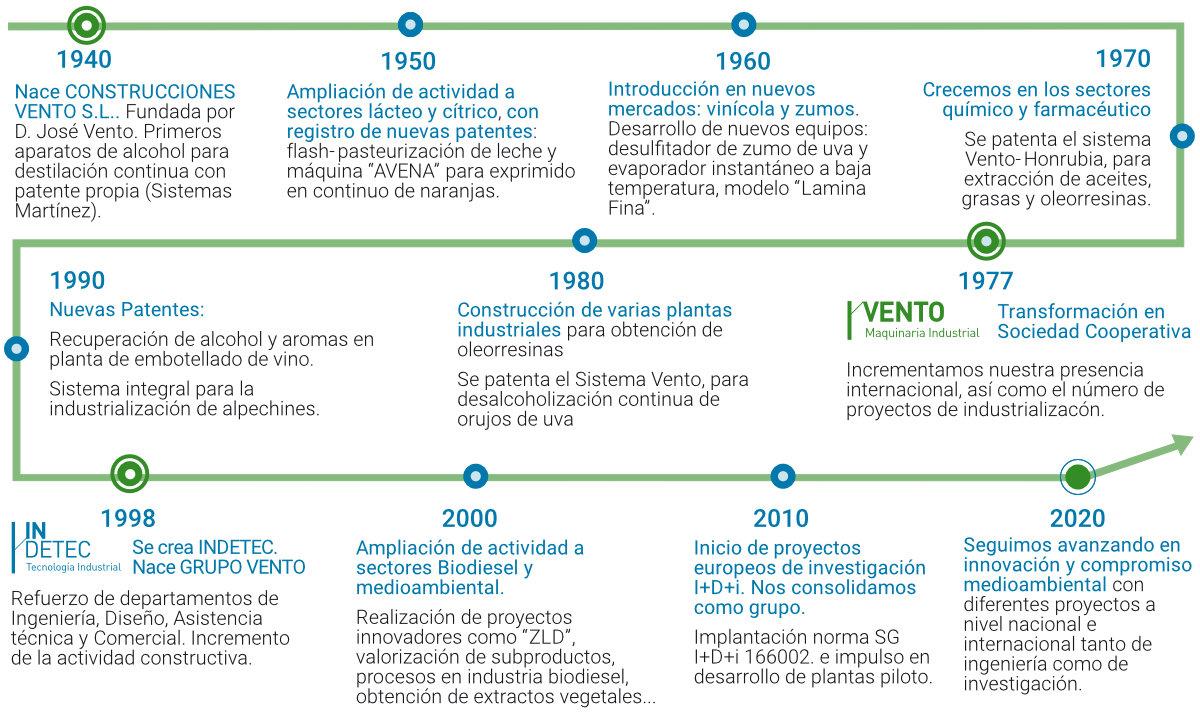 Historia Grupo Vento