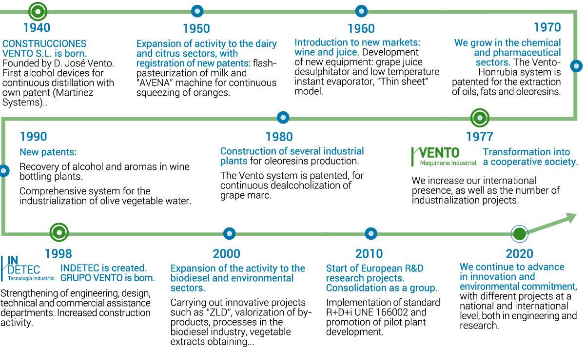 Grupo Vento History